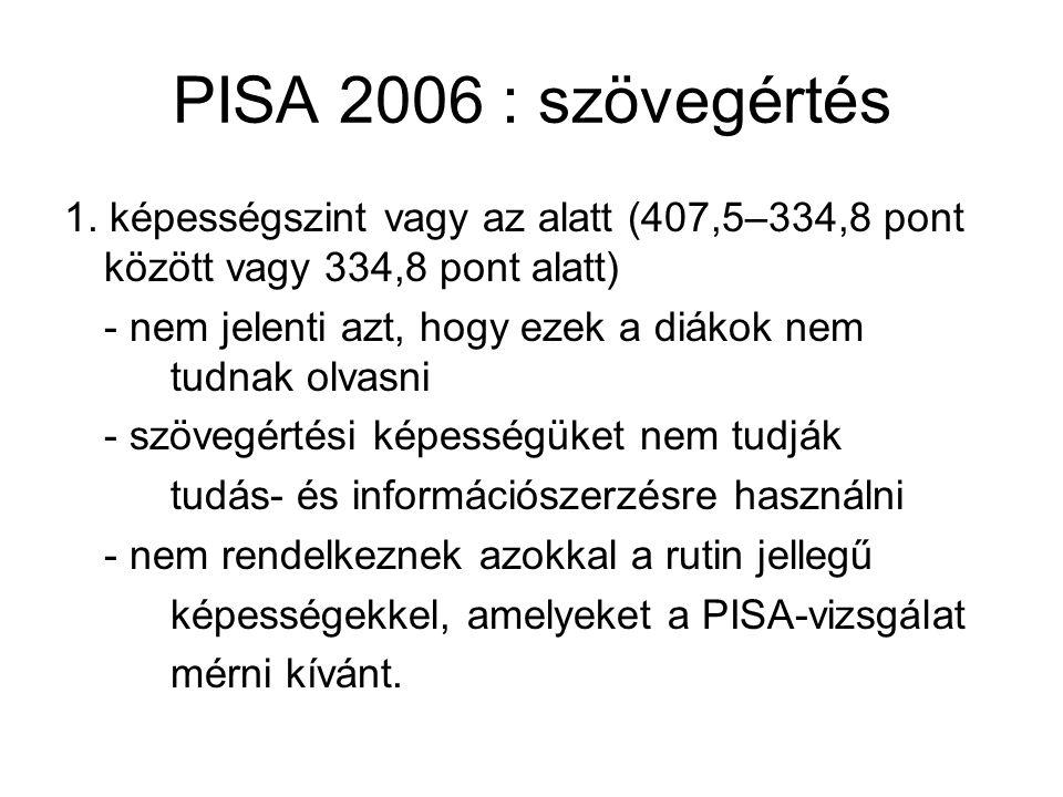 PISA 2006 : szövegértés 1. képességszint vagy az alatt (407,5–334,8 pont között vagy 334,8 pont alatt)
