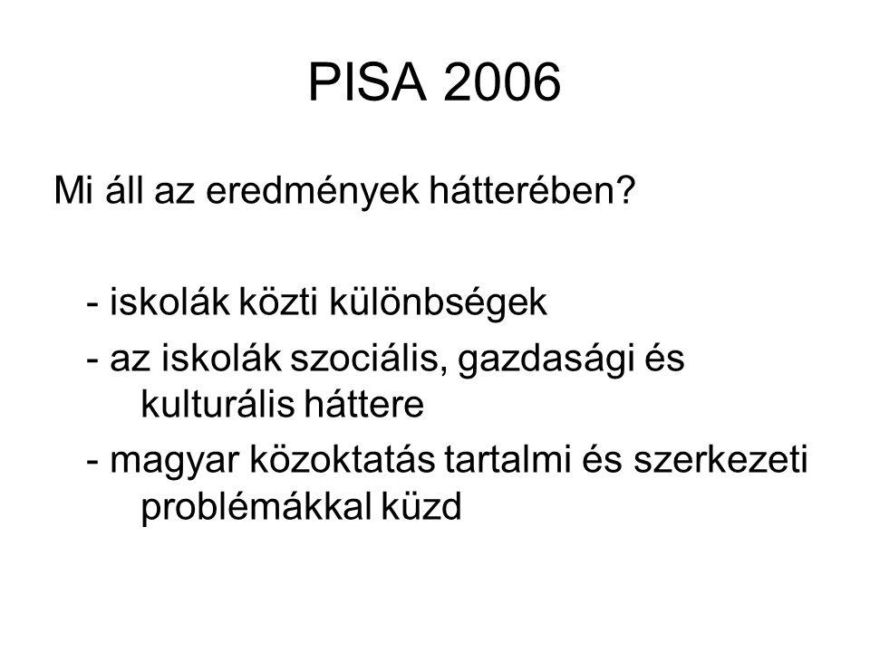 PISA 2006 Mi áll az eredmények hátterében - iskolák közti különbségek