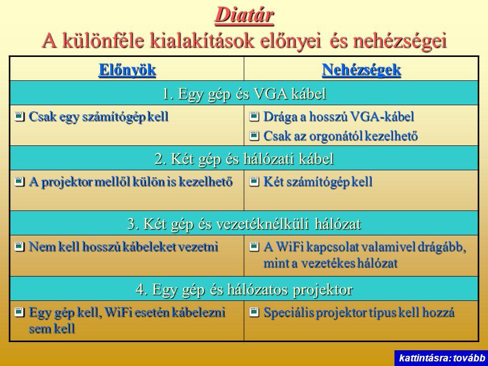 Diatár A különféle kialakítások előnyei és nehézségei