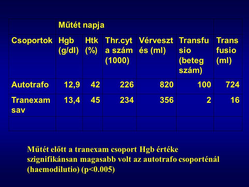 Műtét napja. Csoportok. Hgb (g/dl) Htk (%) Thr.cyta szám (1000) Vérvesztés (ml) Transfusio (beteg szám)