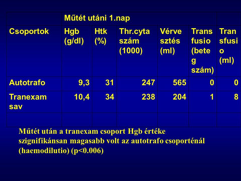 Műtét utáni 1.nap. Csoportok. Hgb (g/dl) Htk (%) Thr.cyta szám (1000) Vérvesztés (ml) Transfusio (beteg szám)
