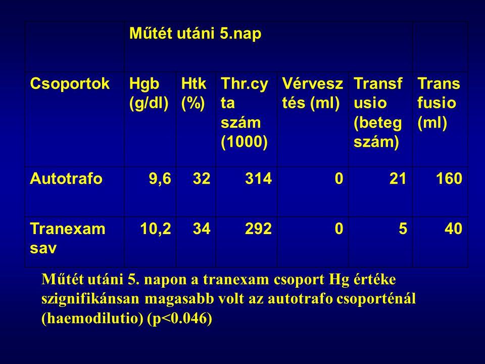 Műtét utáni 5.nap. Csoportok. Hgb (g/dl) Htk (%) Thr.cyta szám (1000) Vérvesztés (ml) Transfusio (betegszám)
