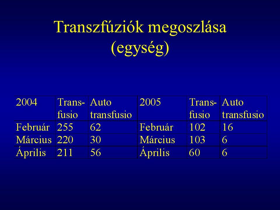 Transzfúziók megoszlása (egység)