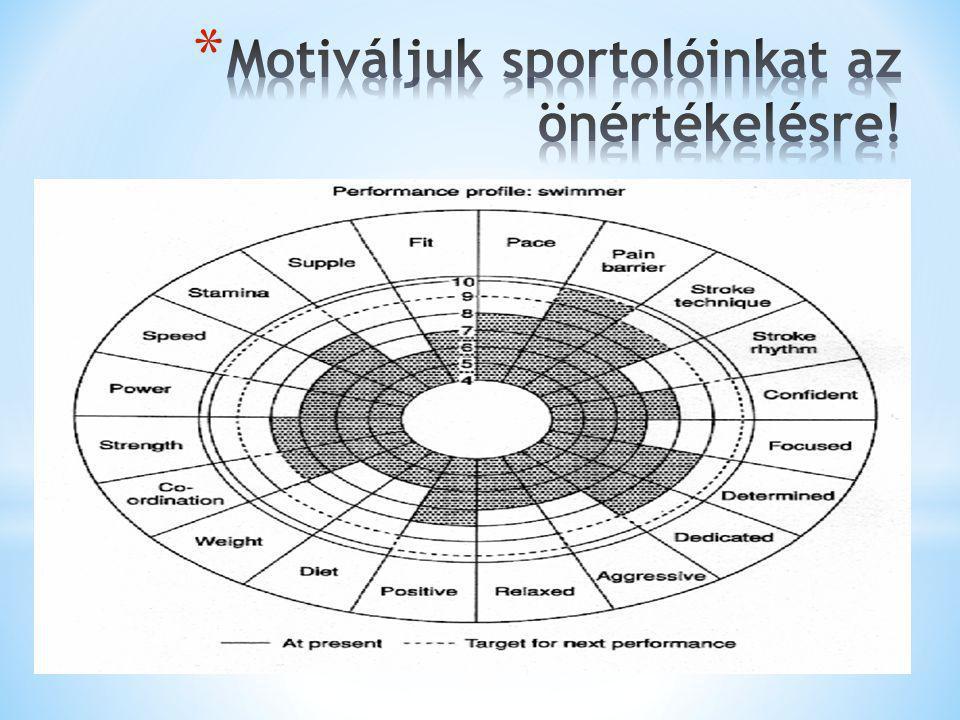Motiváljuk sportolóinkat az önértékelésre!
