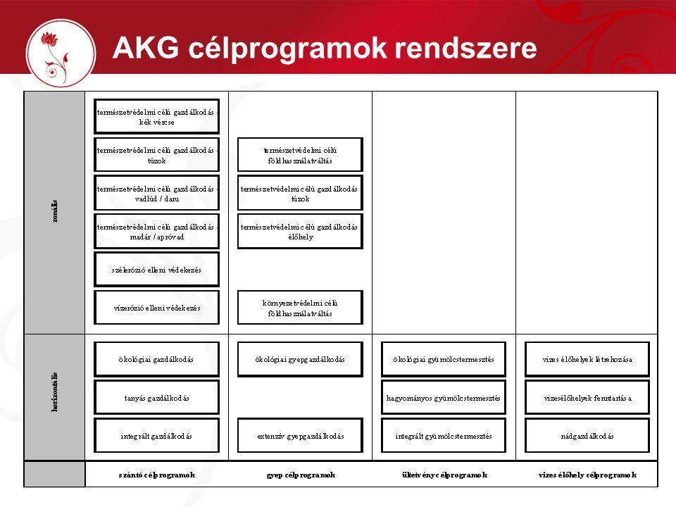AKG célprogramok rendszere