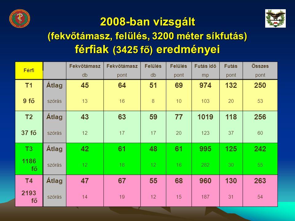 2008-ban vizsgált (fekvőtámasz, felülés, 3200 méter síkfutás) férfiak (3425 fő) eredményei