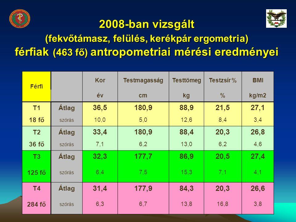 2008-ban vizsgált (fekvőtámasz, felülés, kerékpár ergometria) férfiak (463 fő) antropometriai mérési eredményei