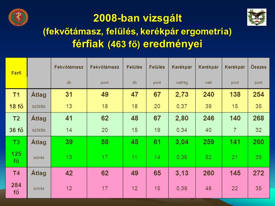 2008-ban vizsgált (fekvőtámasz, felülés, kerékpár ergometria) férfiak (463 fő) eredményei
