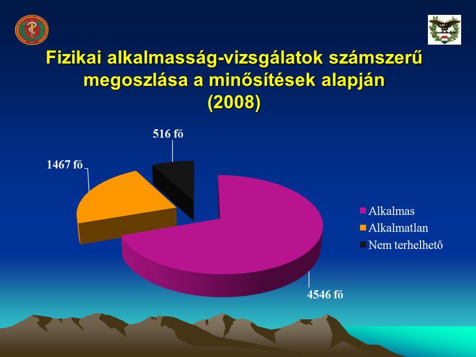 Fizikai alkalmasság-vizsgálatok számszerű megoszlása a minősítések alapján (2008)