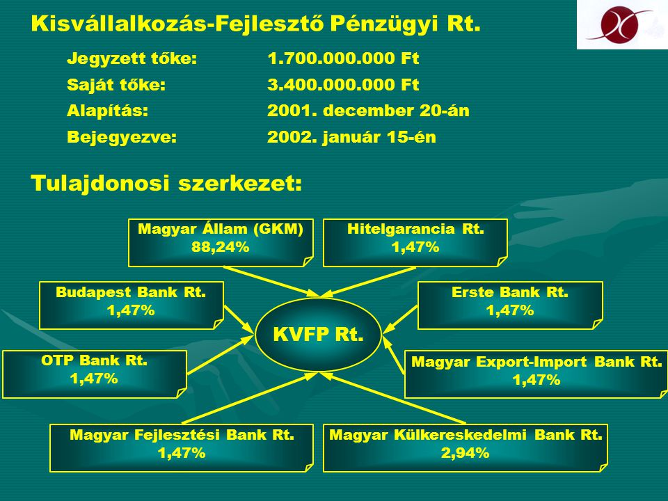 Kisvállalkozás-Fejlesztő Pénzügyi Rt.