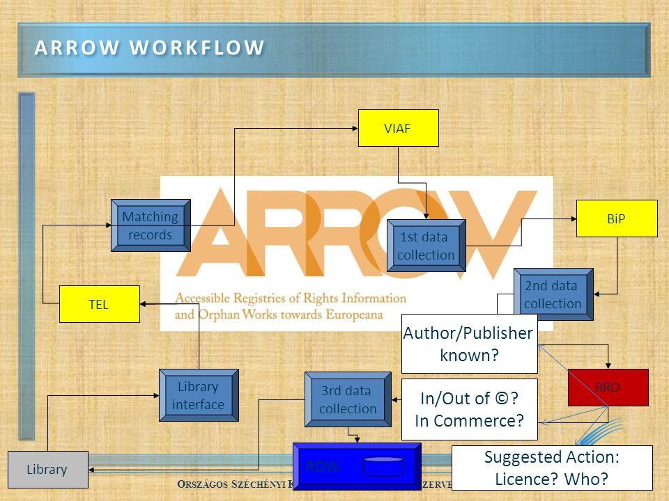 Arrow workflow Author/Publisher known In/Out of © In Commerce