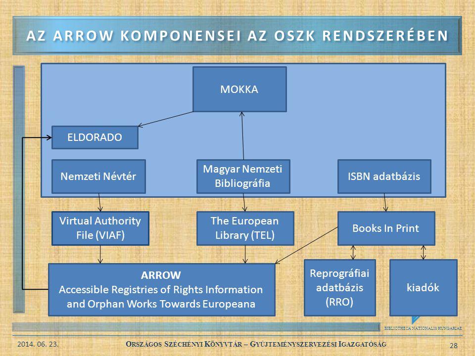 Az arrow komponensei az oszk rendszerében