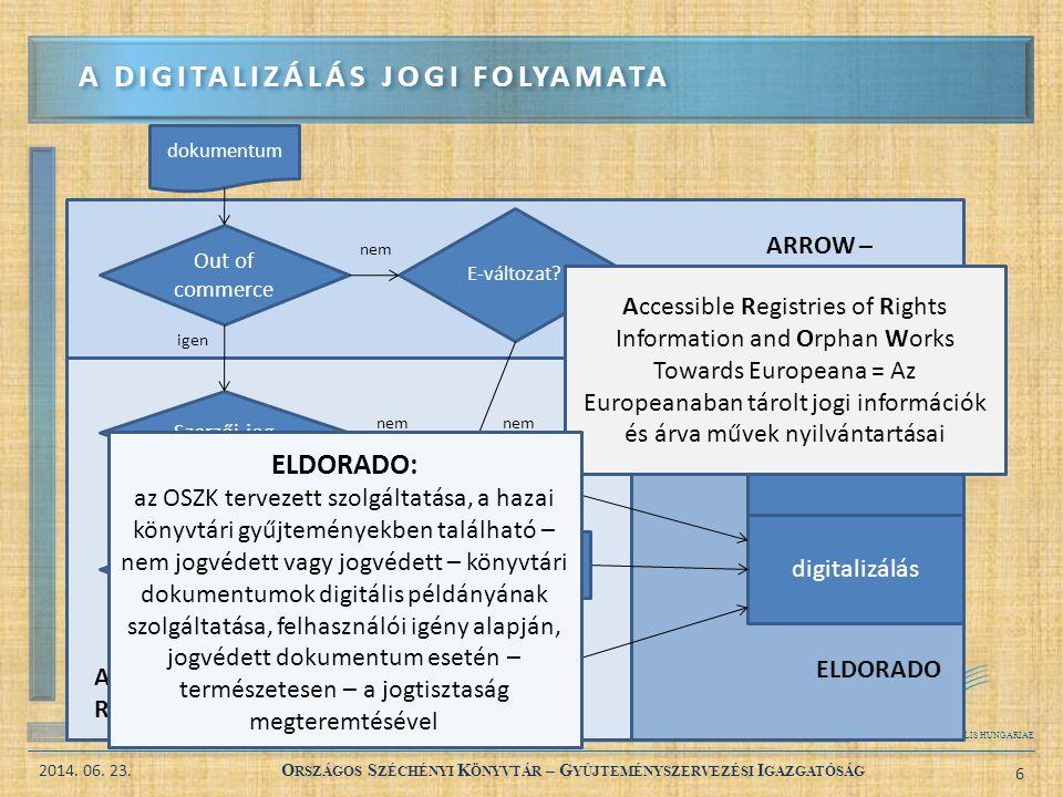 A digitalizálás jogi folyamata