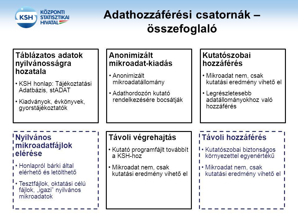 Adathozzáférési csatornák – összefoglaló