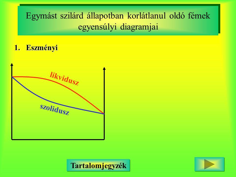 Egymást szilárd állapotban korlátlanul oldó fémek egyensúlyi diagramjai