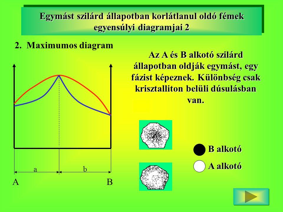 Egymást szilárd állapotban korlátlanul oldó fémek egyensúlyi diagramjai 2