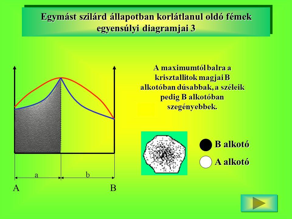 Egymást szilárd állapotban korlátlanul oldó fémek egyensúlyi diagramjai 3