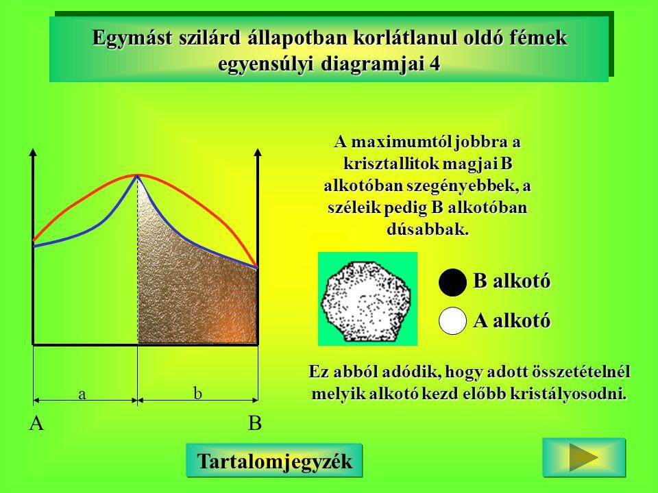 Egymást szilárd állapotban korlátlanul oldó fémek egyensúlyi diagramjai 4