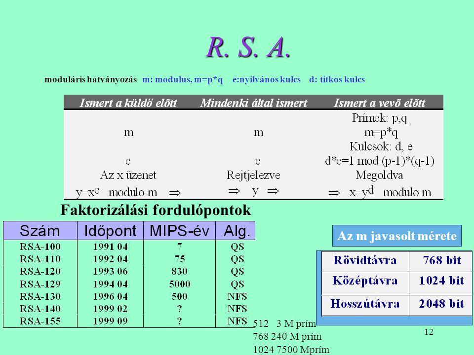 R. S. A. Faktorizálási fordulópontok Az m javasolt mérete 512 3 M prím