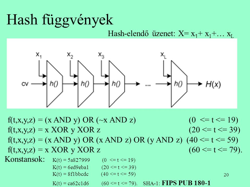 Hash függvények Hash-elendő üzenet: X= x1+ x1+… xL