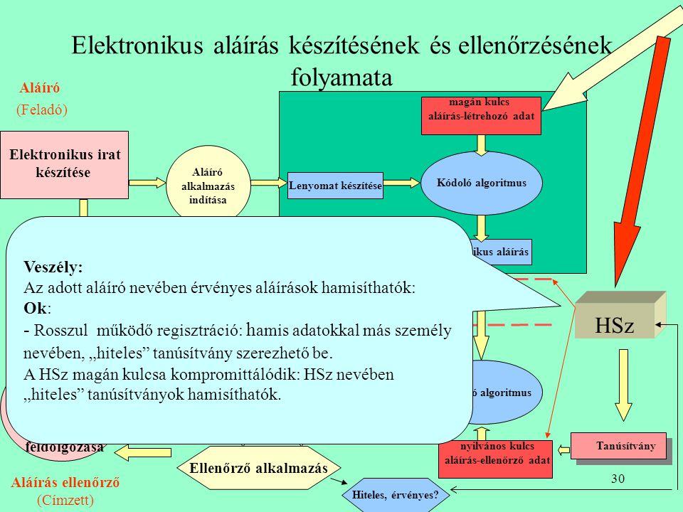 Elektronikus aláírás készítésének és ellenőrzésének folyamata