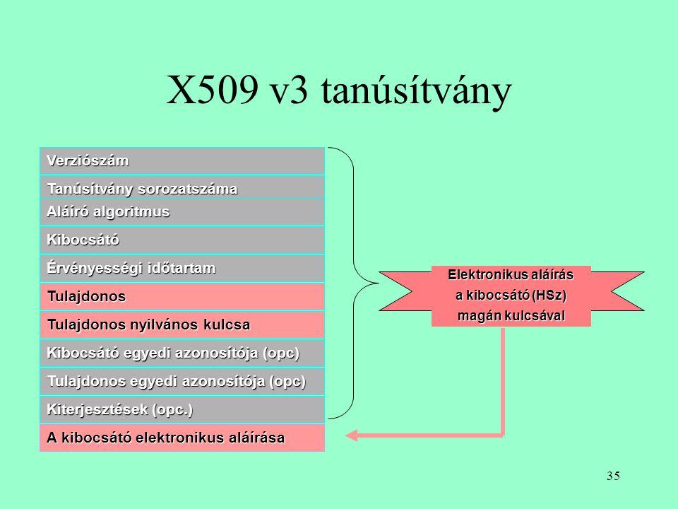 X509 v3 tanúsítvány Verziószám Tanúsítvány sorozatszáma