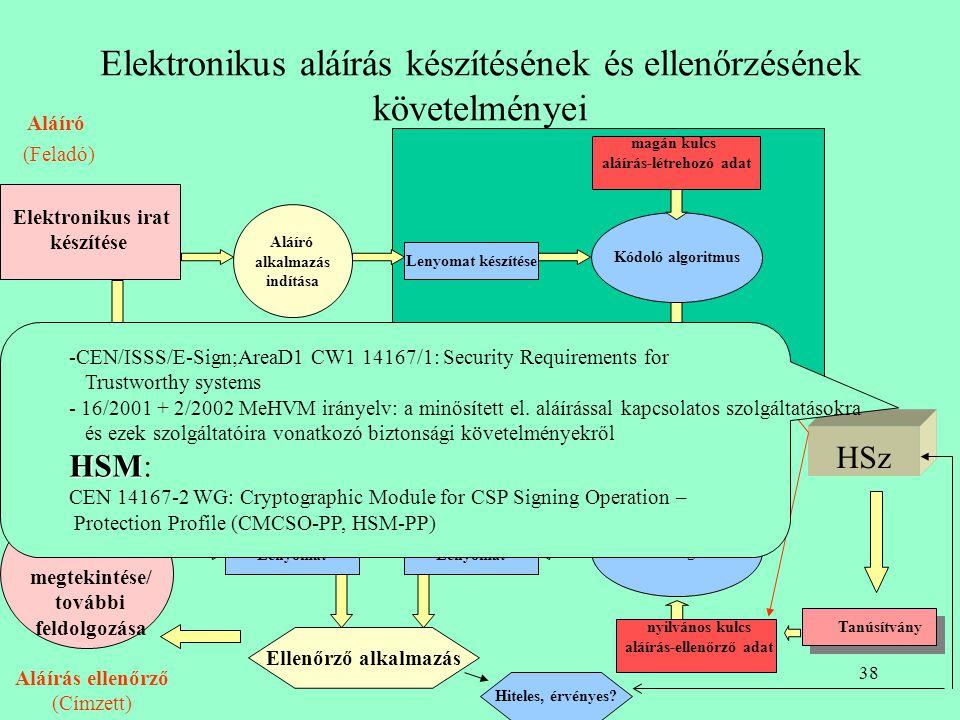 Elektronikus aláírás készítésének és ellenőrzésének követelményei