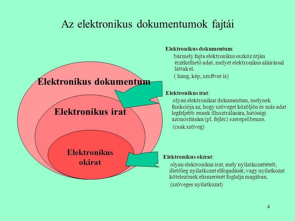 Az elektronikus dokumentumok fajtái