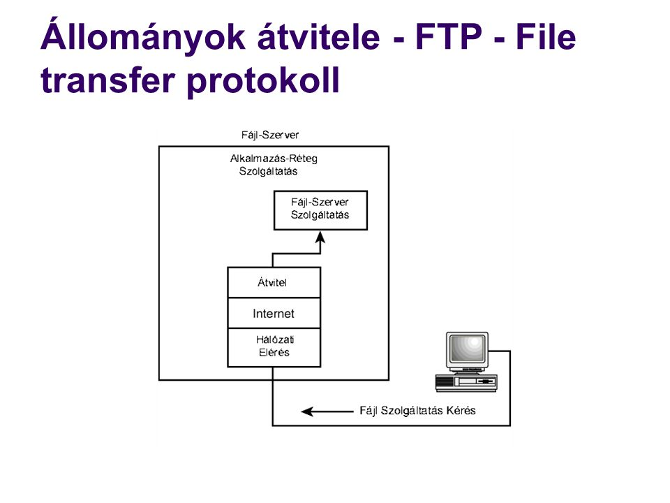 Állományok átvitele - FTP - File transfer protokoll