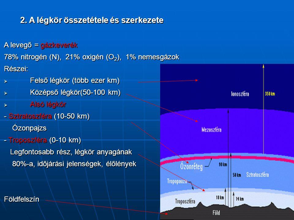2. A légkör összetétele és szerkezete