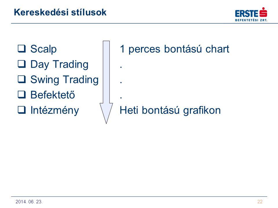 Scalp 1 perces bontású chart Day Trading . Swing Trading . Befektető .
