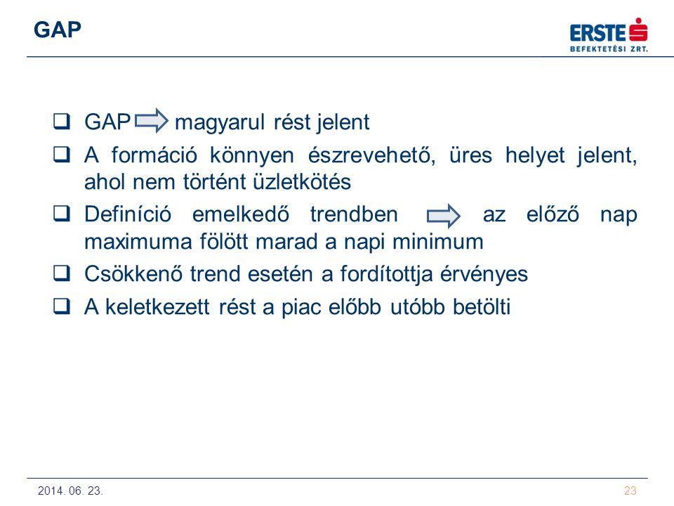 GAP magyarul rést jelent