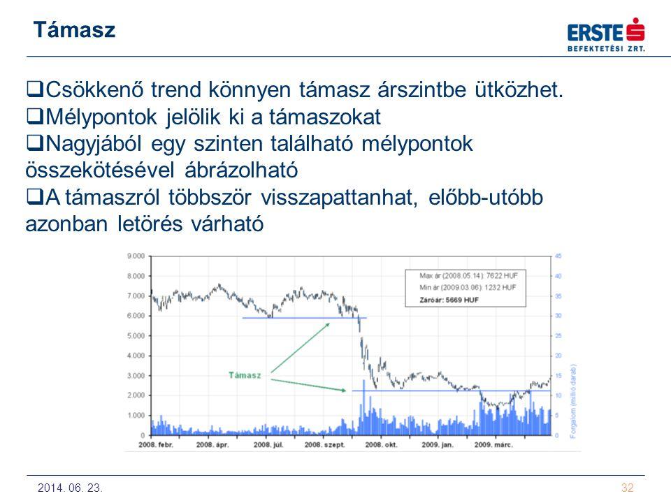 Csökkenő trend könnyen támasz árszintbe ütközhet.