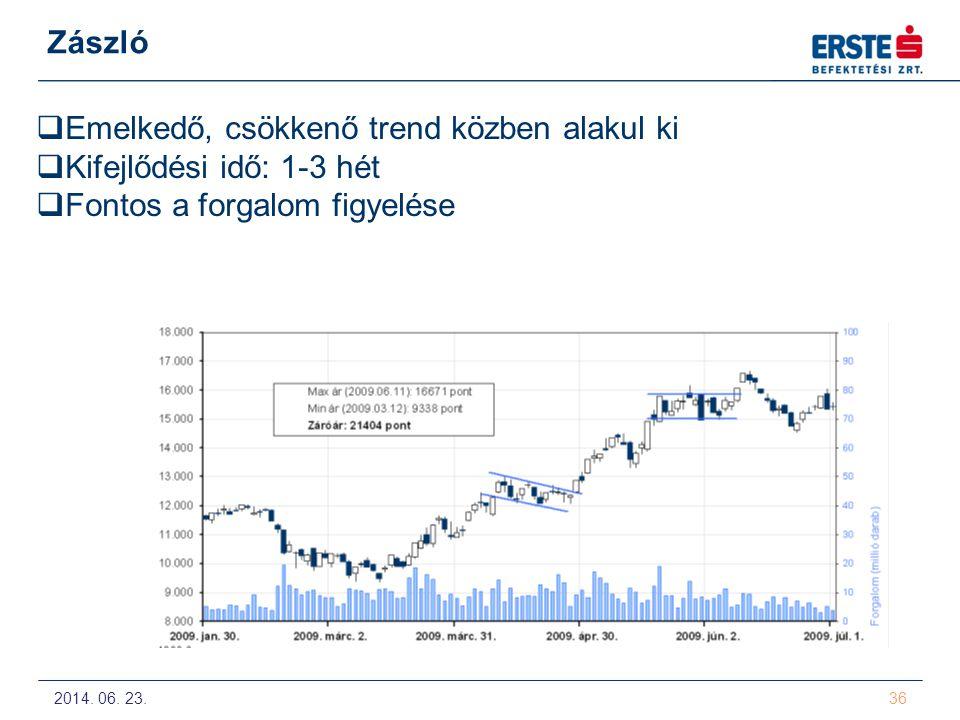 Emelkedő, csökkenő trend közben alakul ki Kifejlődési idő: 1-3 hét