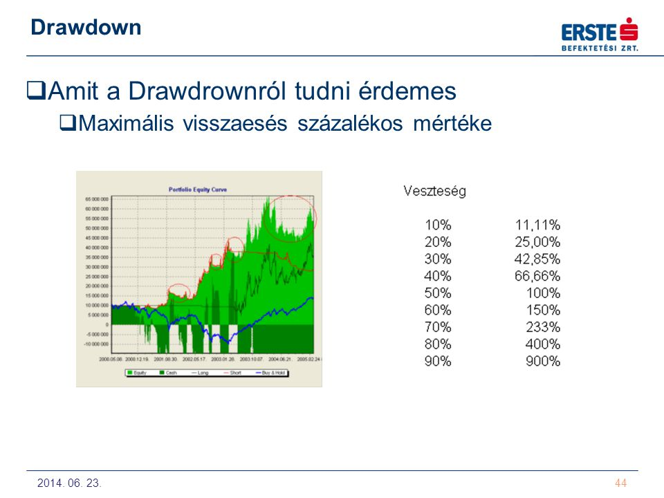 Amit a Drawdrownról tudni érdemes
