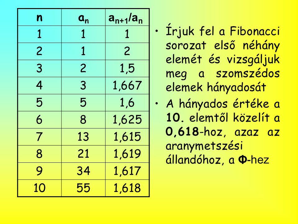 n an. an+1/an. 1. 2. 3. 1,5. 4. 1,667. 5. 1,6. 6. 8. 1,625. 7. 13. 1,615. 21. 1,619.