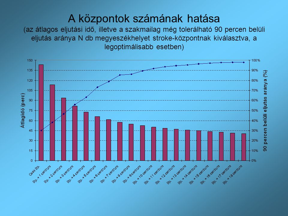 A központok számának hatása (az átlagos eljutási idő, illetve a szakmailag még tolerálható 90 percen belüli eljutás aránya N db megyeszékhelyet stroke-központnak kiválasztva, a legoptimálisabb esetben)