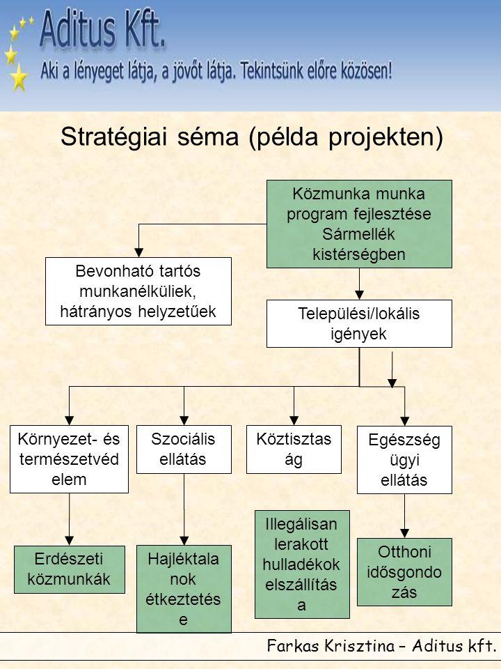 Stratégiai séma (példa projekten)