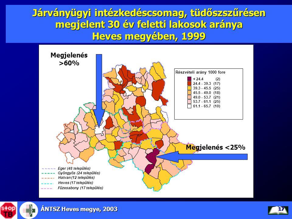 Járványügyi intézkedéscsomag, tüdőszszűrésen megjelent 30 év feletti lakosok aránya Heves megyében, 1999
