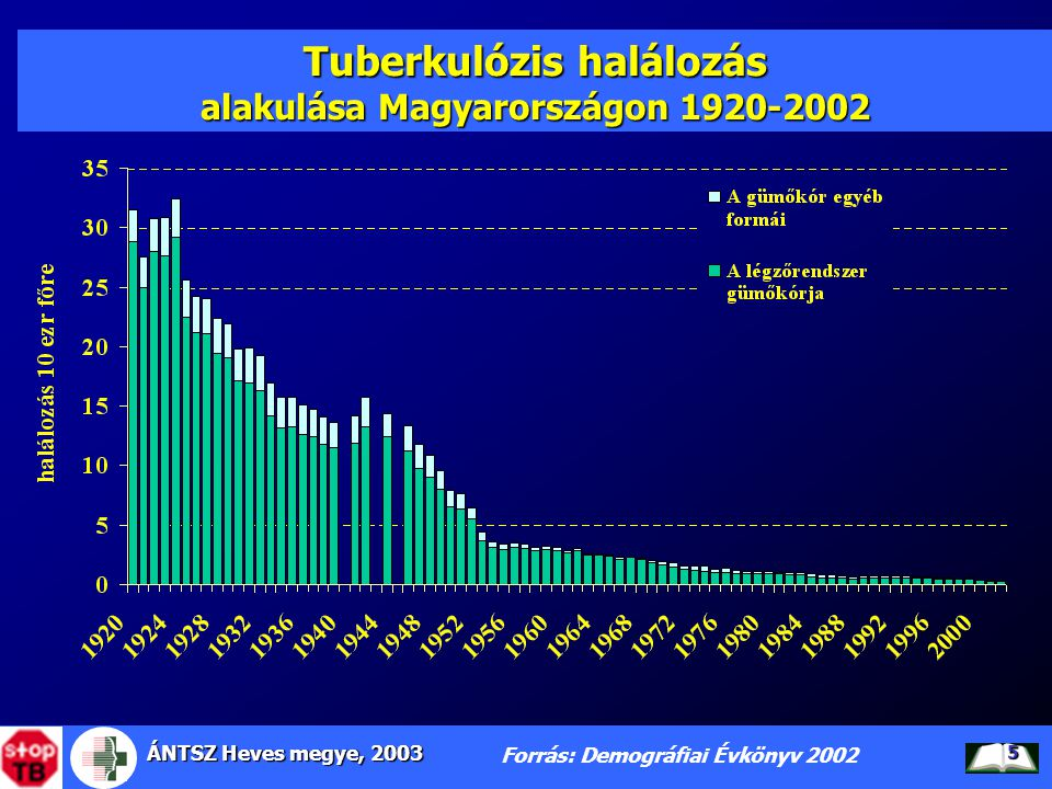 Tuberkulózis halálozás alakulása Magyarországon 1920-2002