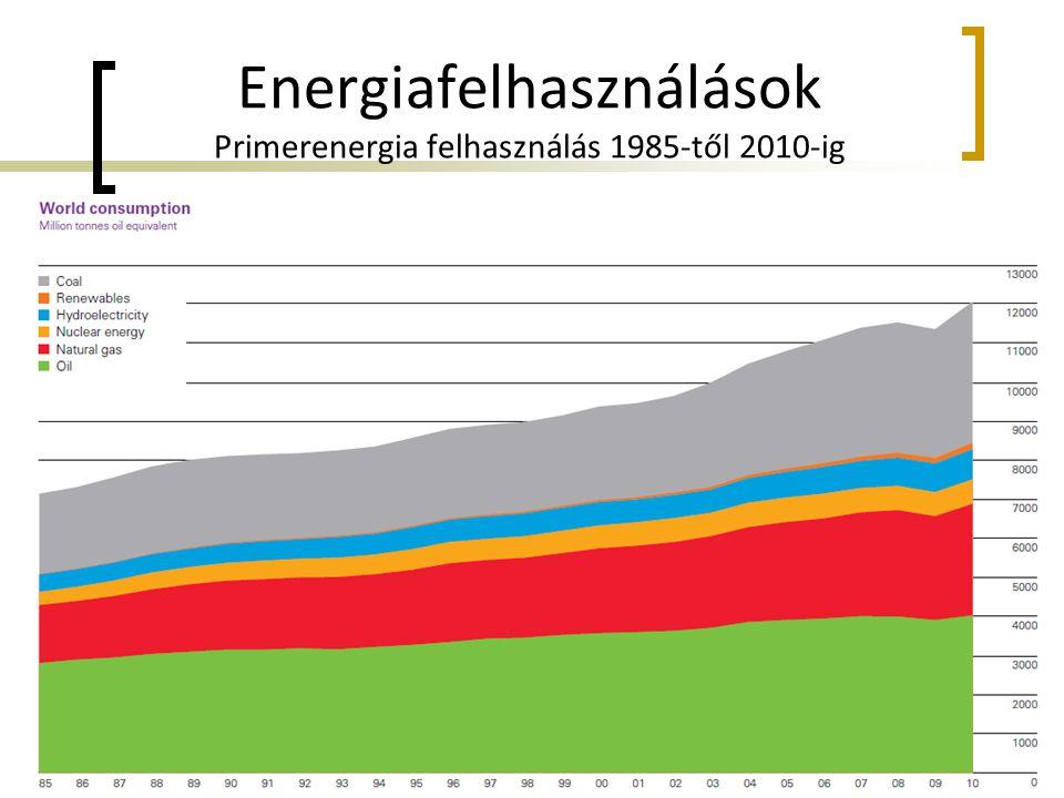 Energiafelhasználások Primerenergia felhasználás 1985-től 2010-ig