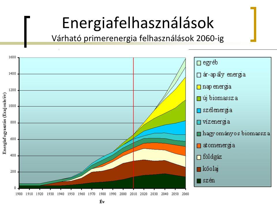 Energiafelhasználások Várható primerenergia felhasználások 2060-ig