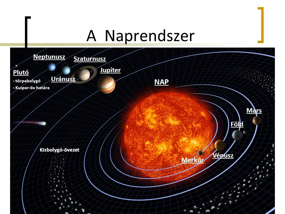 A Naprendszer NAP Neptunusz Szaturnusz Jupiter Plutó Uránusz Mars Föld