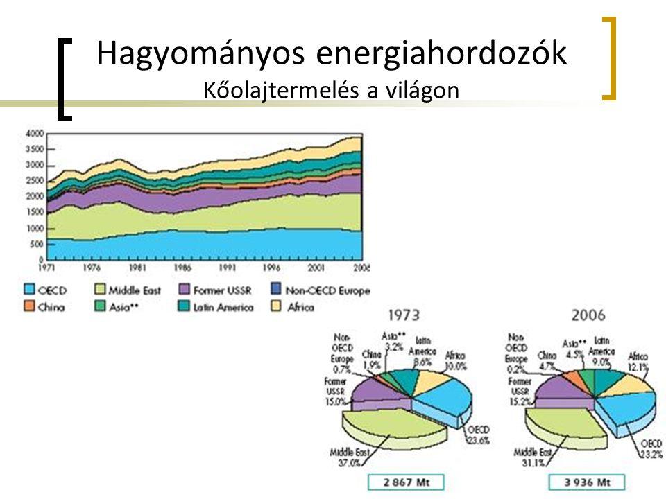 Hagyományos energiahordozók Kőolajtermelés a világon