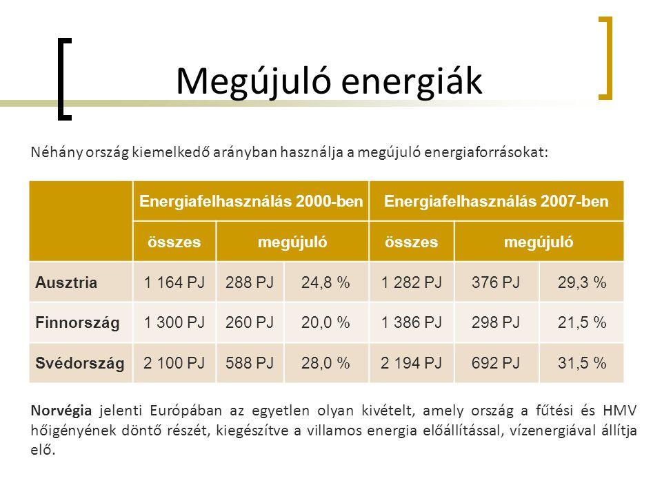 Energiafelhasználás 2000-ben Energiafelhasználás 2007-ben