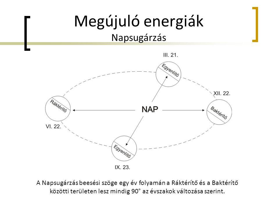 Megújuló energiák Napsugárzás