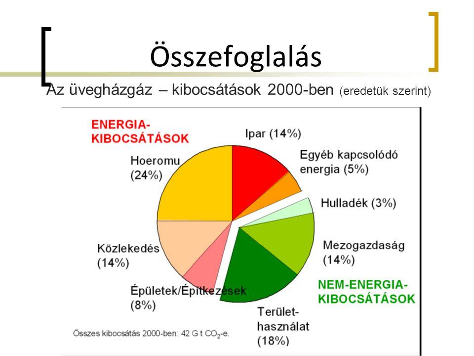 Az üvegházgáz – kibocsátások 2000-ben (eredetük szerint)