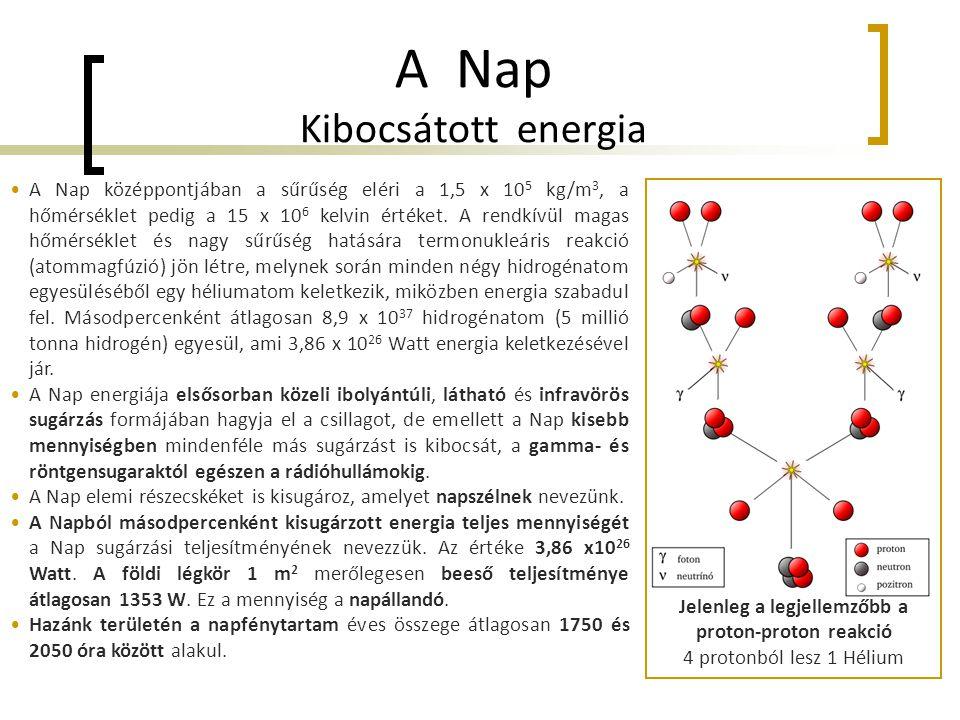 A Nap Kibocsátott energia