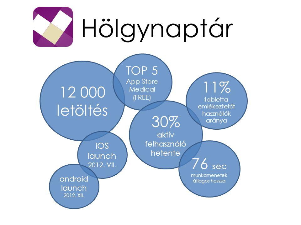 Hölgynaptár 12 000 letöltés 11% tabletta emlékeztetőt használók aránya