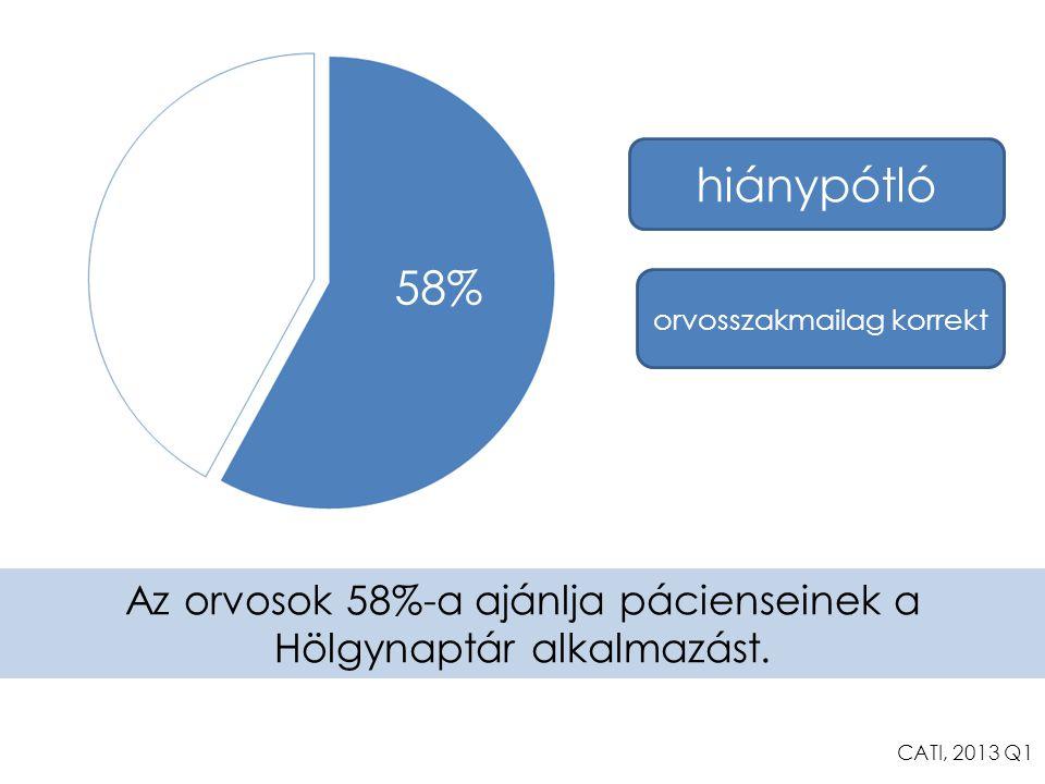 hiánypótló 58% orvosszakmailag korrekt. Az orvosok 58%-a ajánlja pácienseinek a Hölgynaptár alkalmazást.